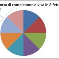 Esempio di frazione, torta divisa in 8