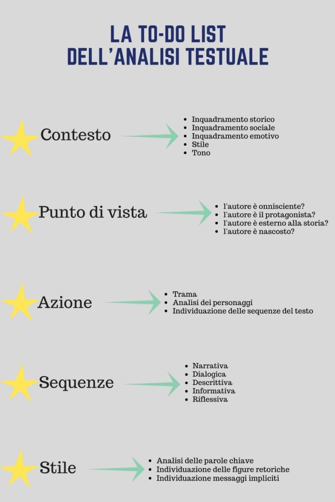 To-do list analisi testuale