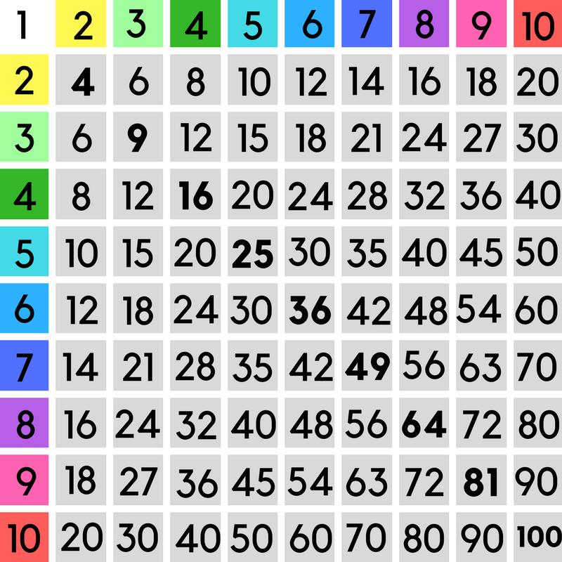 La tavola pitagorica passepartout di moltiplicazioni e divisioni - Tavola pitagorica fino a 100 ...